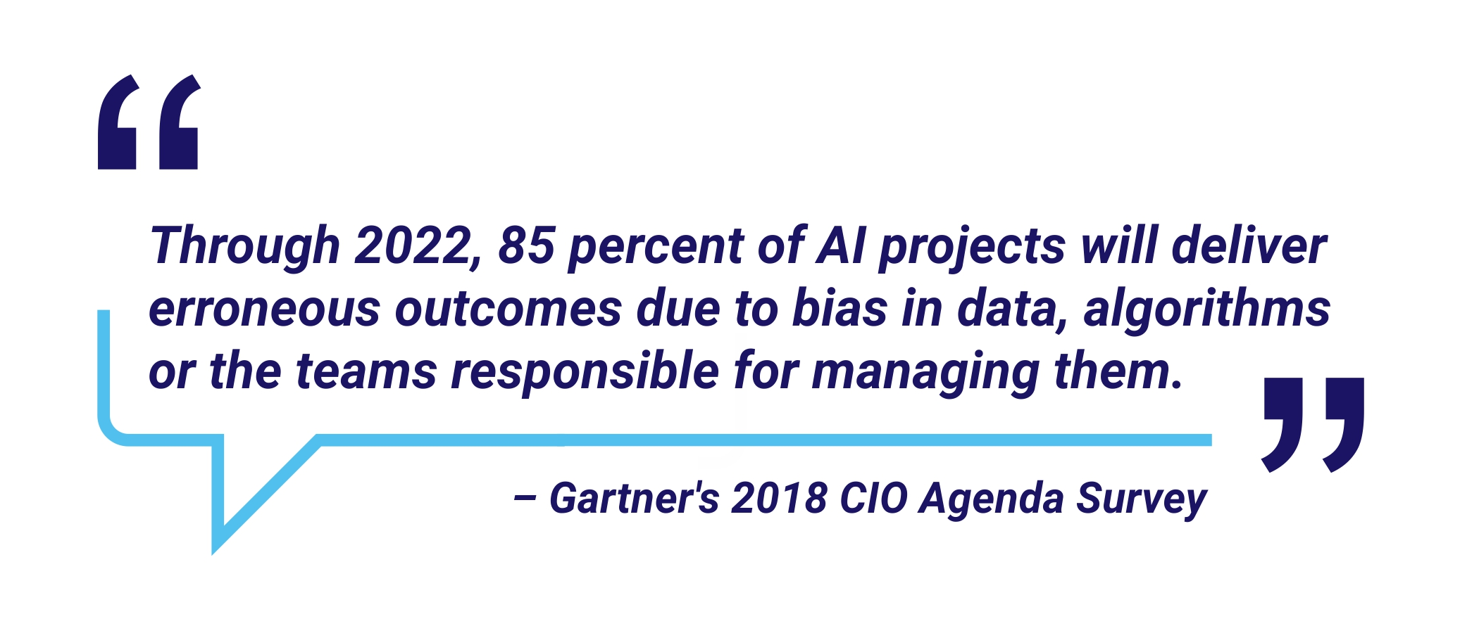 Percent of AI projects