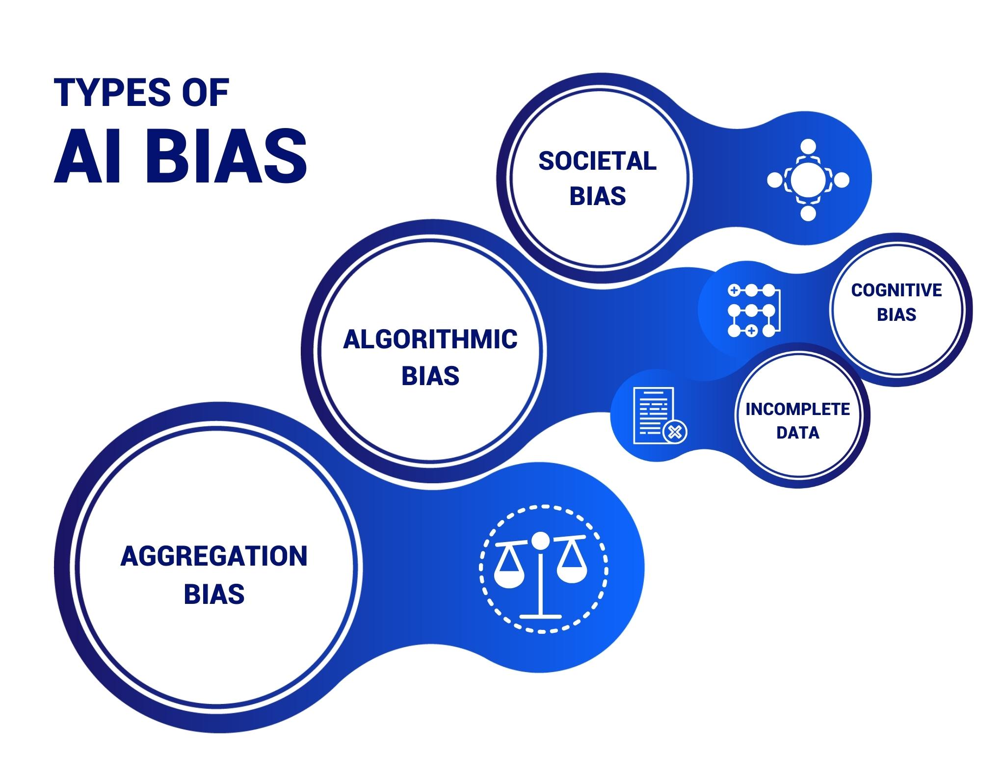 Types of AI bias