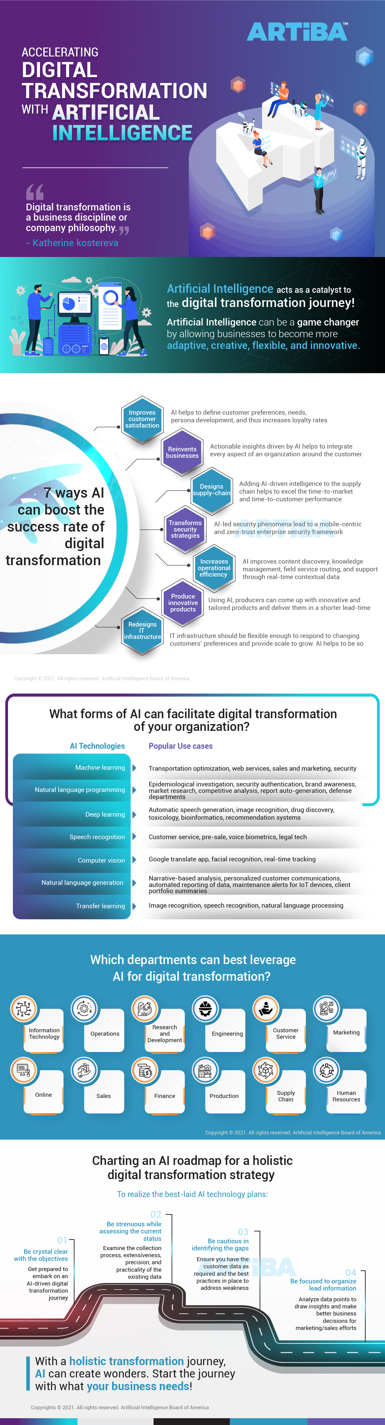 Accelerating Digital Transformation with Artificial Intelligence