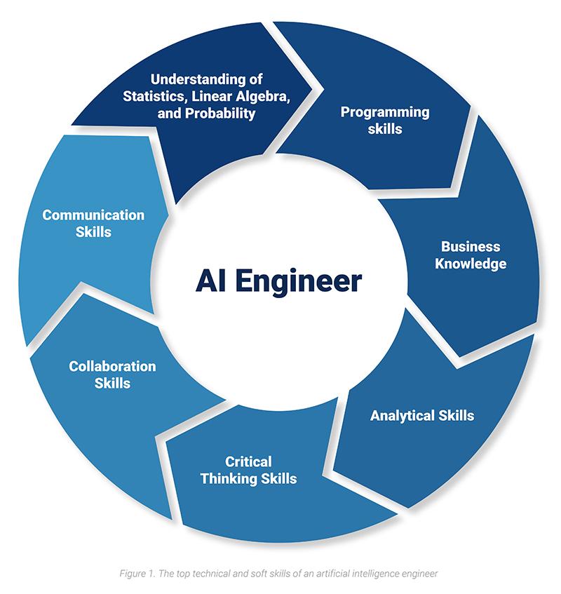 AI Engineer Growth