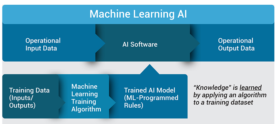 Machine Learning For Businesses