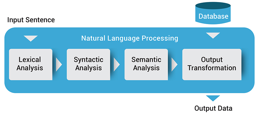 Natural Language Processing For Businesses